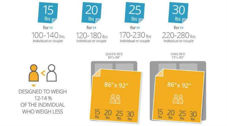 Weighted blanket weight and size for couples
